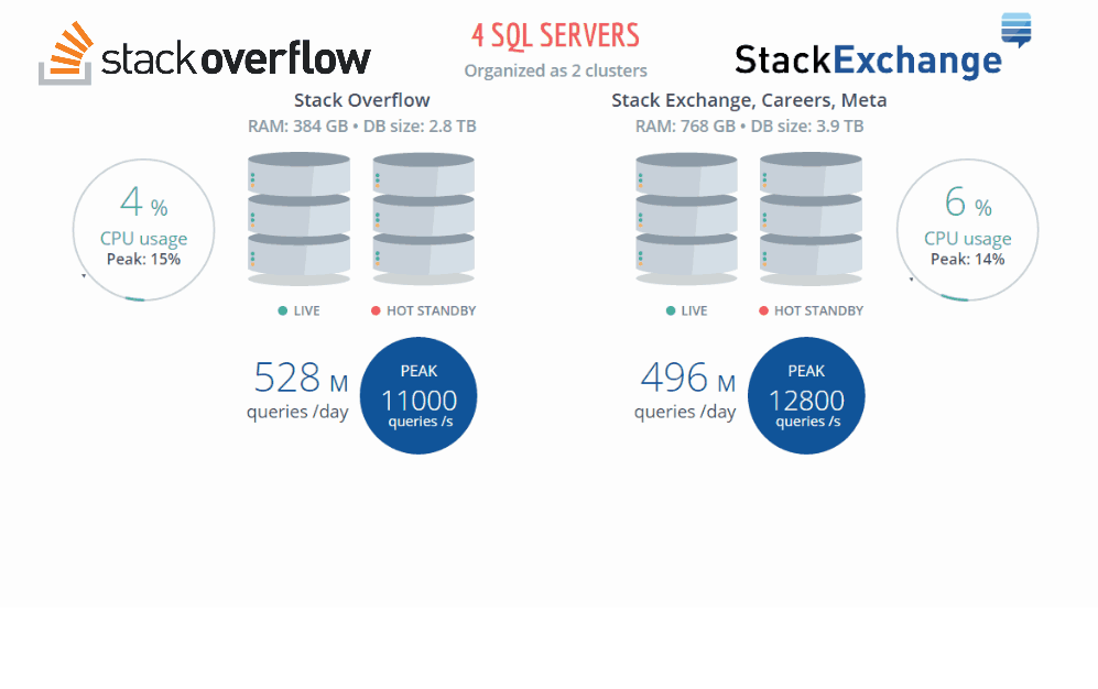 Keep It Simple, Make It Fast: The SQL Server Strategy at Stack