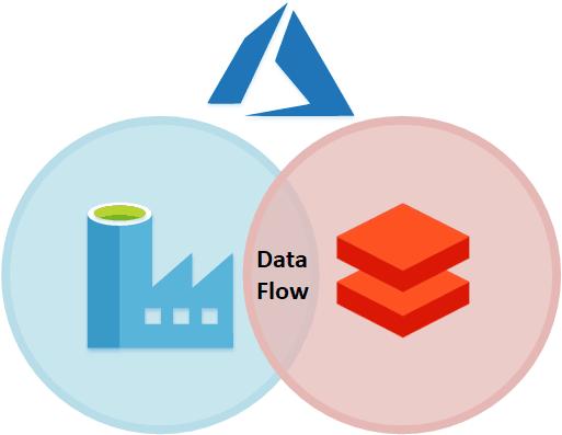 ETL in Azure made easy with Data Factory Data Flow